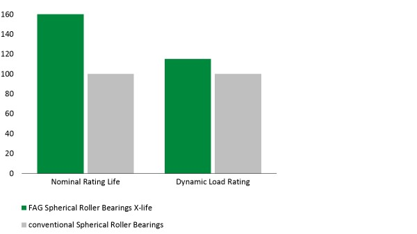Diagram: E1 spherical roller bearings in X-life quality